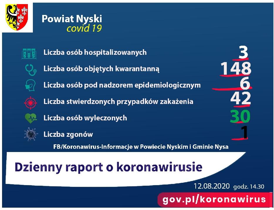 Dane dotyczące sytuacji epidemiologicznej w Powiecie Nyskim