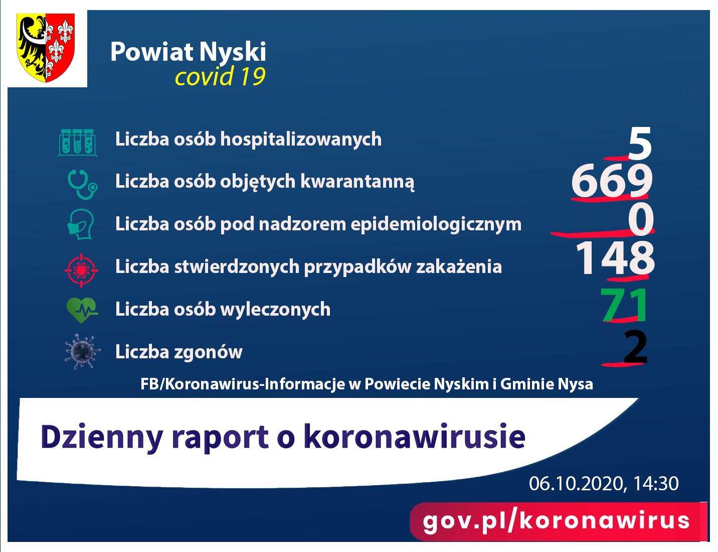Raport - liczba zakażonych 148, ozdrowieńców 71, zgony 2, pod nadzorem 0, kwarantanna 669