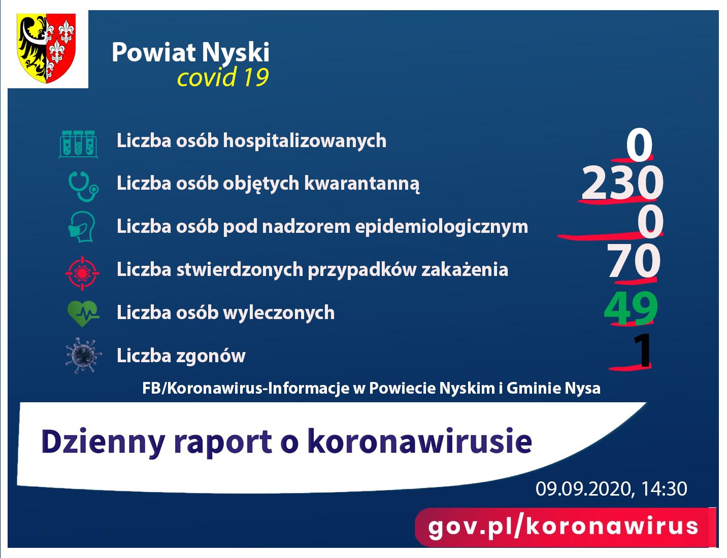 Raport przedstawia liczbę osób zakażonych koronawirusem, hospitalizowanych.