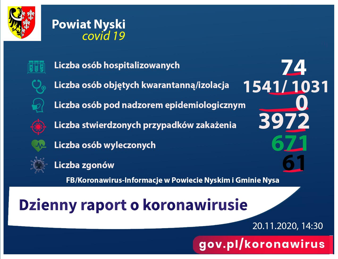 Liczba osób zakażonych 3972, hospitalizowanych - 74, ozdrowieńców - 671, zgonów 61