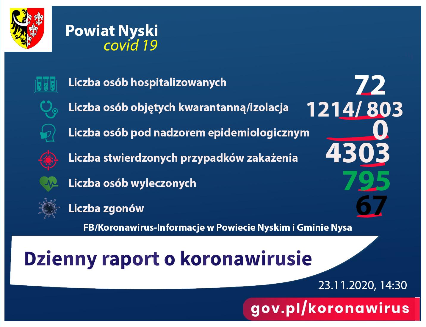 Liczba osób zakażonych 4303, hospitalizowanych - 72, ozdrowieńców - 795, zgonów 67