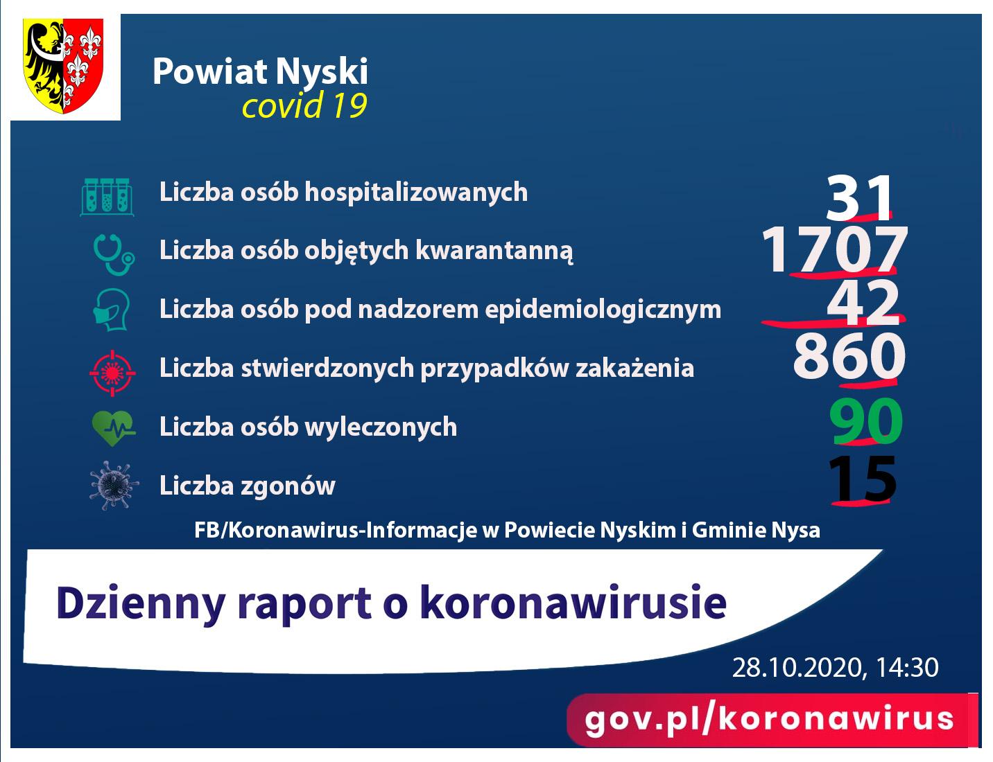 Liczba zakażeń - 860, hospitalizacjs - 31, kwarantanna 1707, zgony 15, ozdrowieńcy - 90