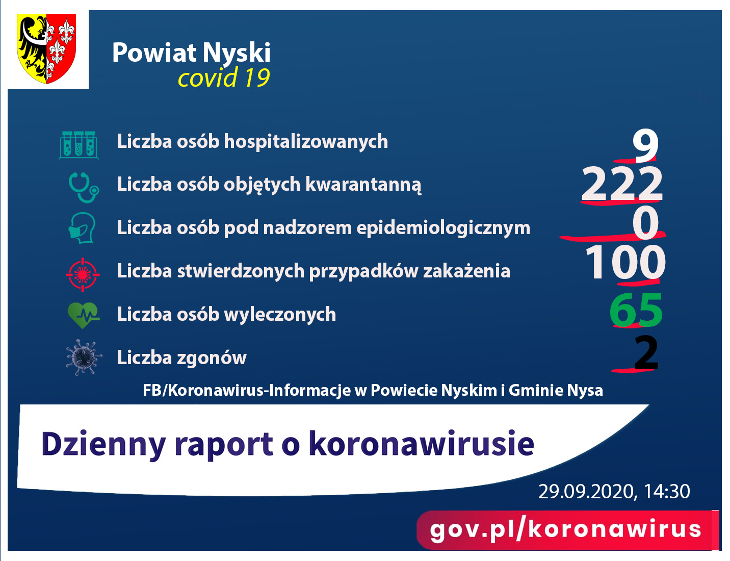 Raport - liczba zakażonych 100, ozdrowieńców 65, zgony 2, pod nadzorem 0, kwarantanna 222