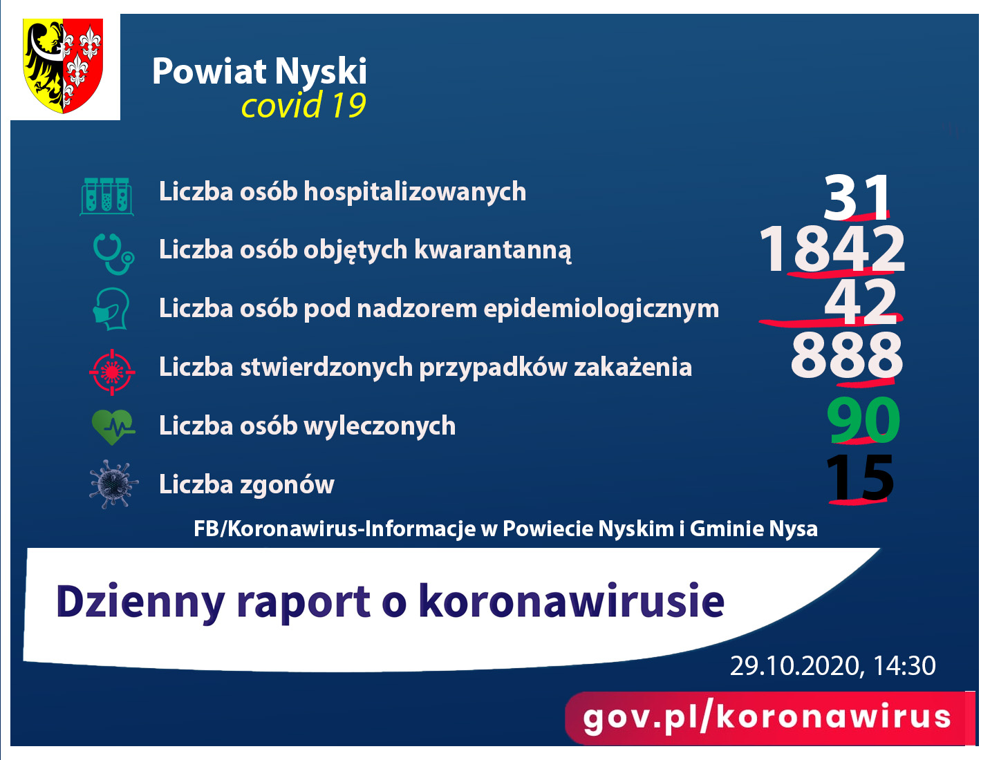 Liczba zakażeń - 888, hospitalizacjs - 31, kwarantanna 1842, zgony 15, ozdrowieńcy - 90