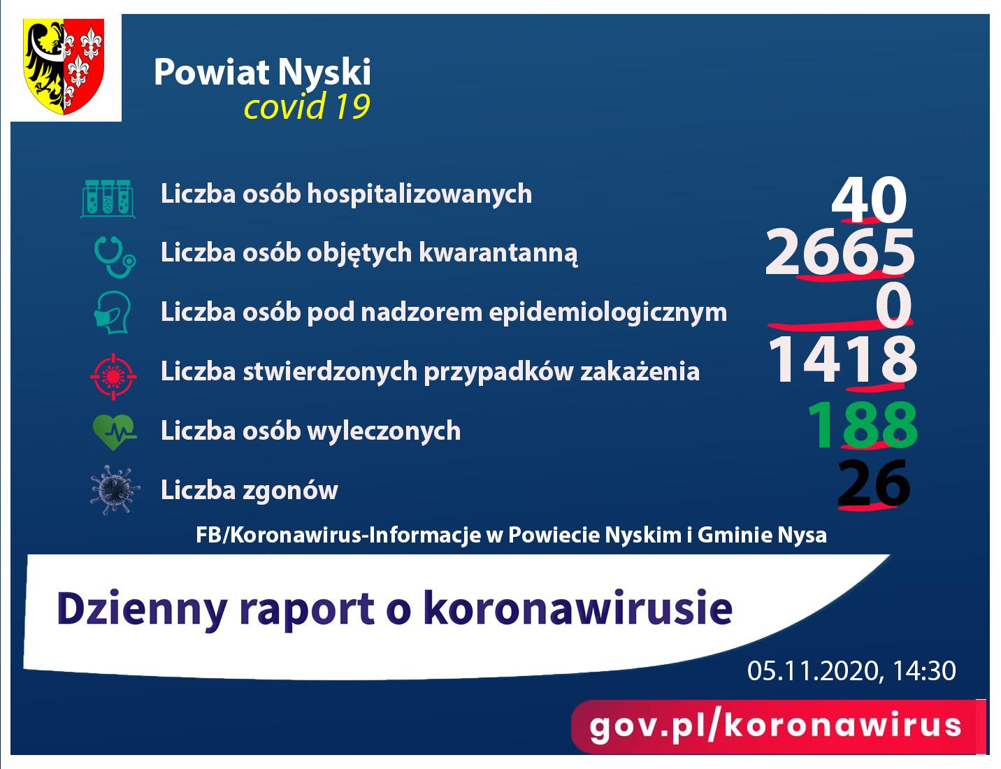 Liczba zakażonych - 1418, ozdrowieńcy - 188, kwarantanna - 2665, zgony 26
