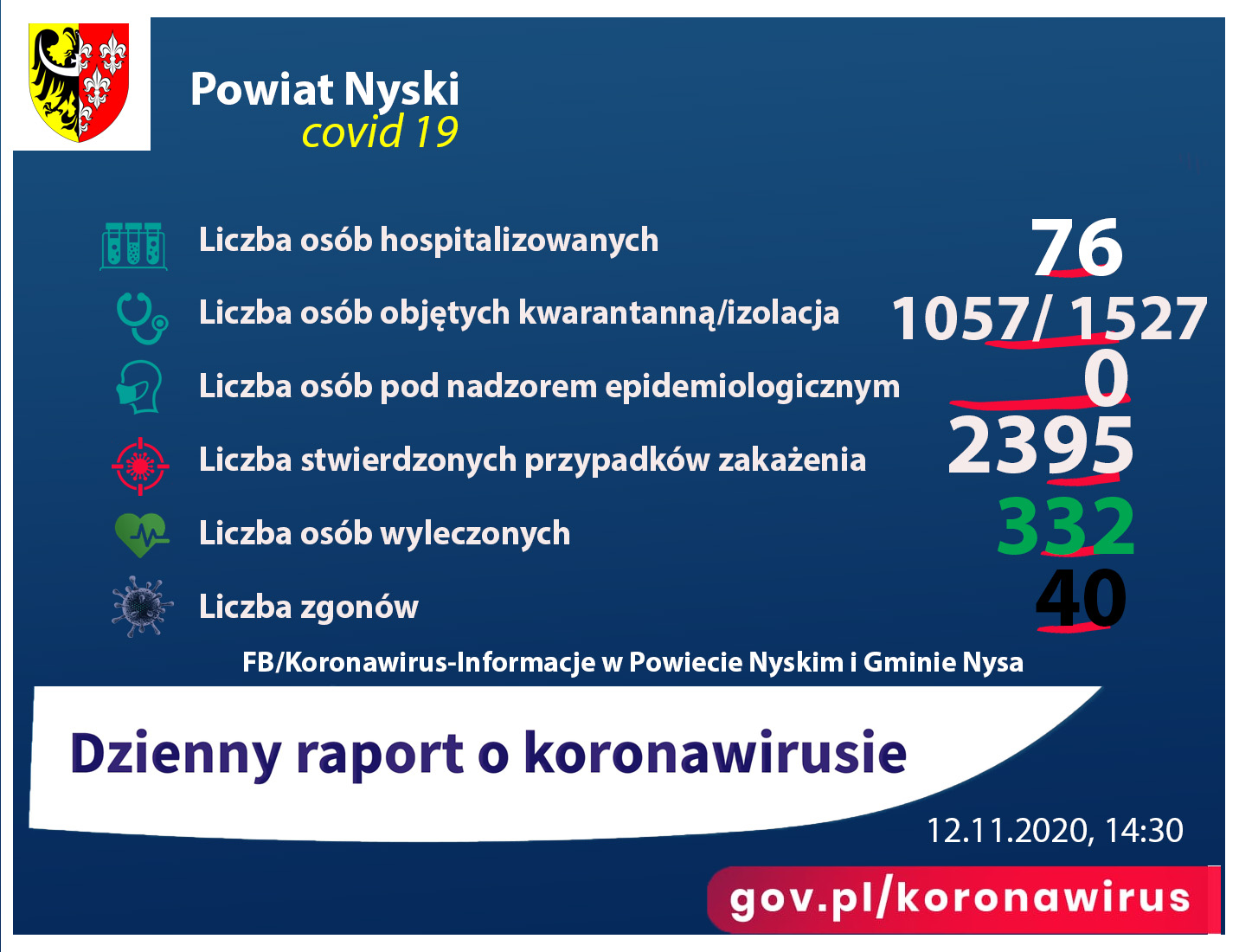 Liczba zakażonych - 2395, ozdrowieńcy - 332, kwarantanna - 1057, zgony 40