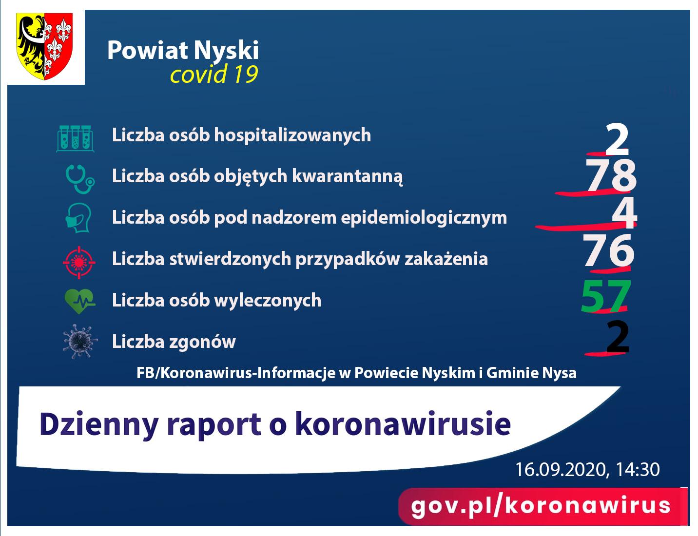 Rapot przedstawia liczbę osób zakażonych, hospitalizowanych
