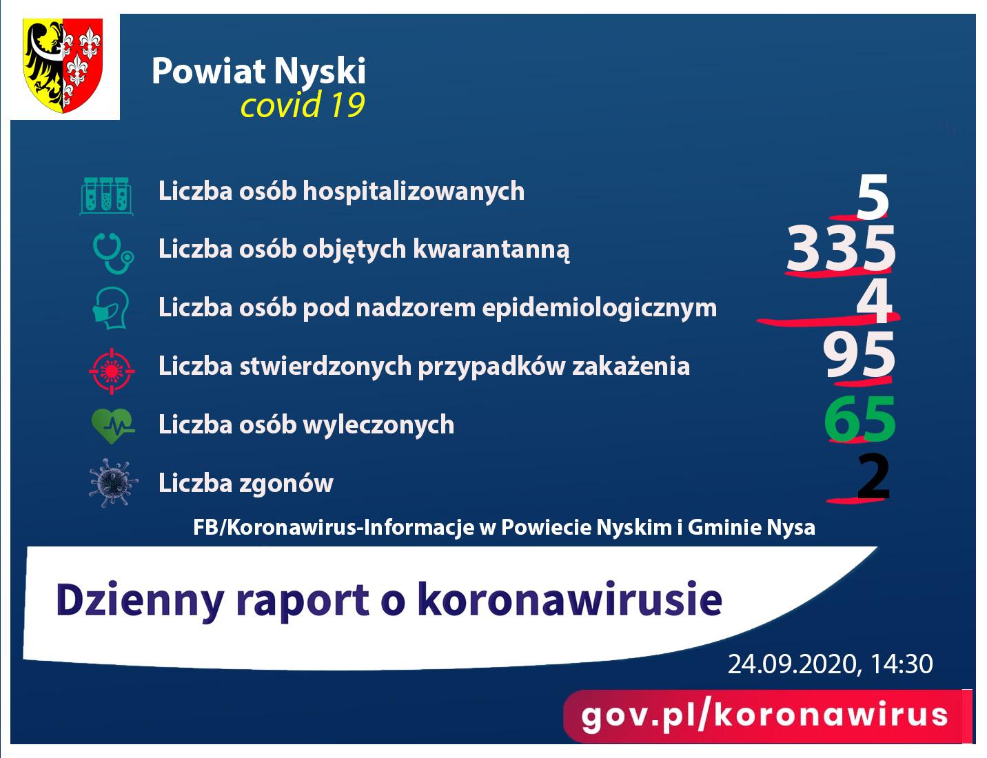 Raport - liczba zakażonych 95, ozdrowieńców 65, zgony 2, pod nadzorem 4, kwarantanna 335