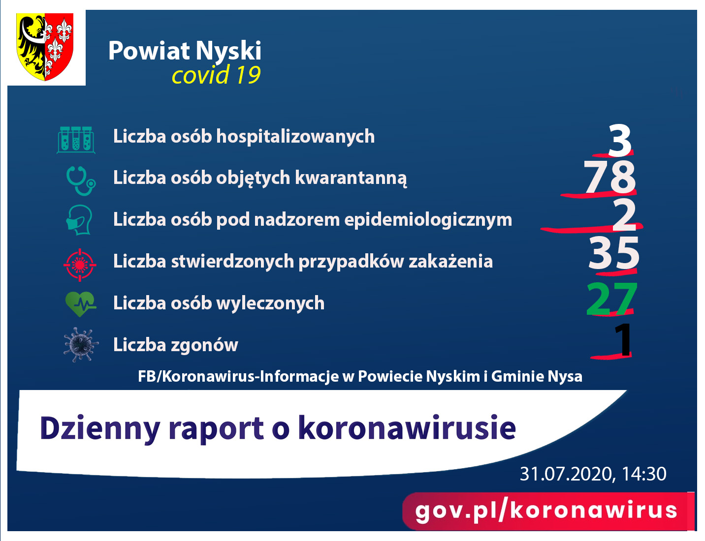Zdjęcie przedstawia raport dotyczący sytuacji epidemiologicznejw  powiecie nyskim